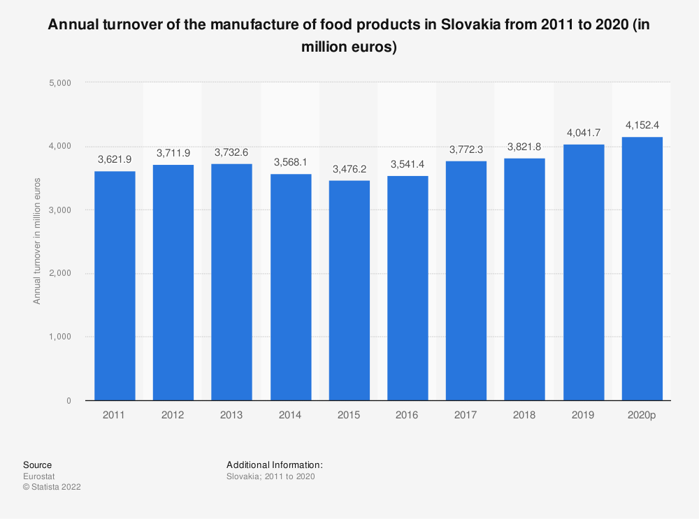 Statistic: Annual turnover of the manufacture of food products in Slovakia from 2008 to 2017 (in million euros) | Statista