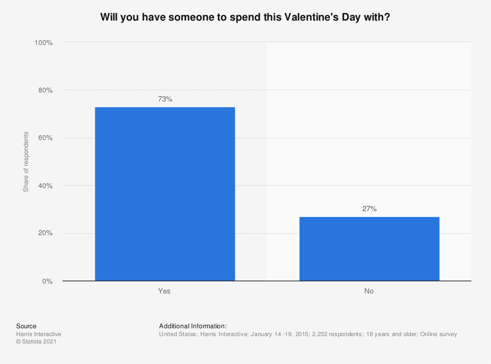 Statistic: Will you have someone to spend this Valentine's Day with? | Statista