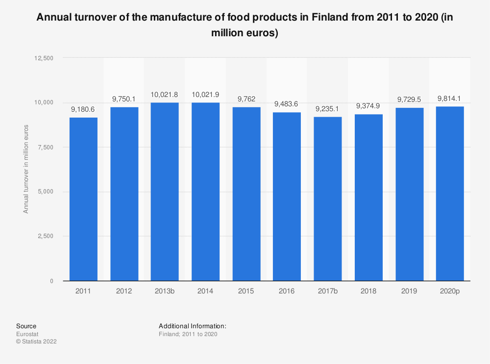 Statistic: Annual turnover of the manufacture of food products in Finland from 2008 to 2017 (in million euros) | Statista