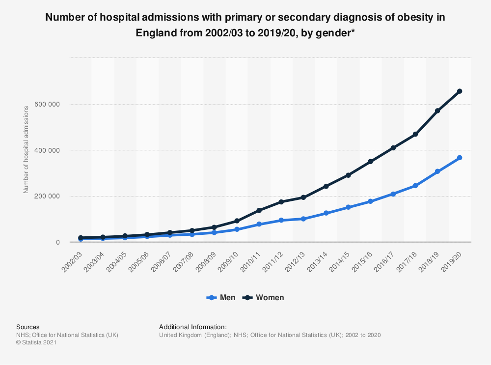 Statistic: Number of hospital admissions with primary or secondary diagnosis of obesity in England from 2002/03 to 2017/18, by gender* | Statista