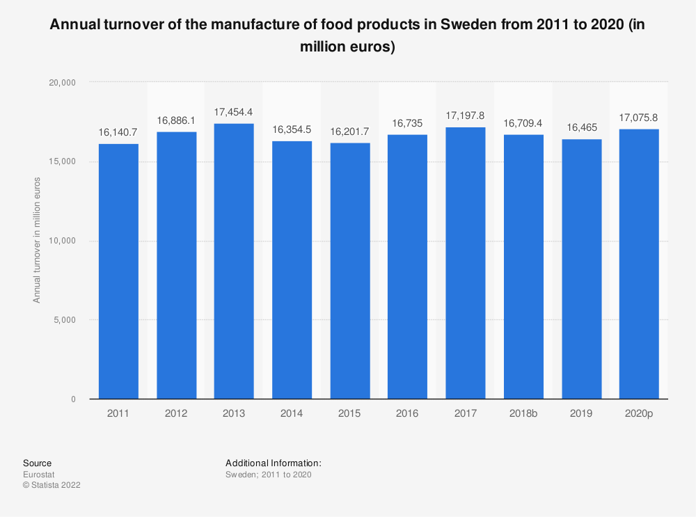 Statistic: Annual turnover of the manufacture of food products in Sweden from 2008 to 2015 (in million euros) | Statista