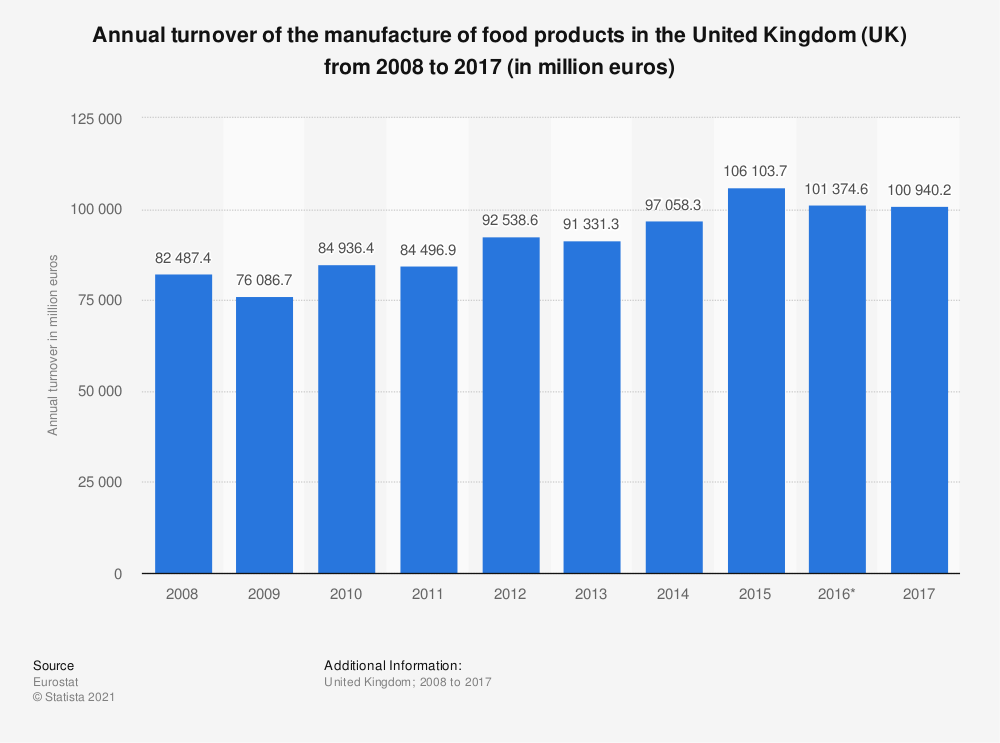 Statistic: Annual turnover of the manufacture of food products in the United Kingdom (UK) from 2008 to 2017 (in million euros) | Statista