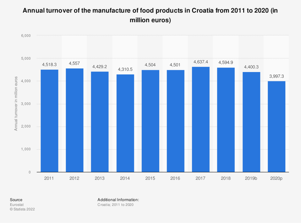Statistic: Annual turnover of the manufacture of food products in Croatia from 2008 to 2015 (in million euros) | Statista