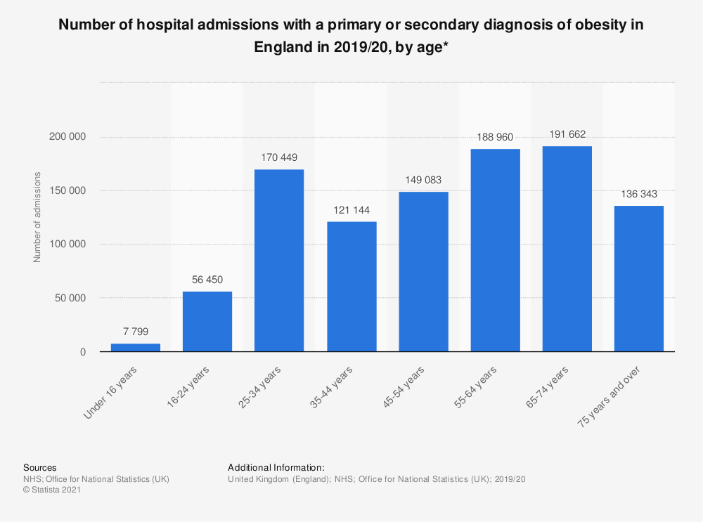 Statistic: Number of hospital admissions with a primary or secondary diagnosis of obesity in England in 2018/19, by age* | Statista