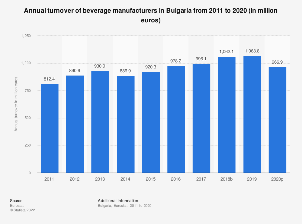 Statistic: Annual turnover of beverage manufacturers in Bulgaria from 2008 to 2016 (in million euros) | Statista