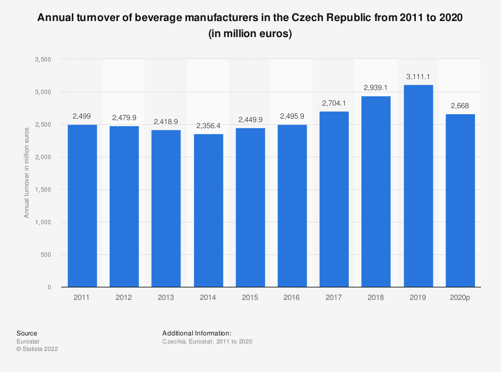 Statistic: Annual turnover of beverage manufacturers in the Czech Republic from 2008 to 2016 (in million euros) | Statista