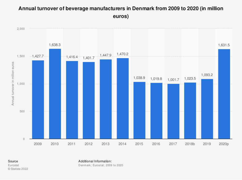 Statistic: Annual turnover of beverage manufacturers in Denmark from 2008 to 2016 (in million euros) | Statista