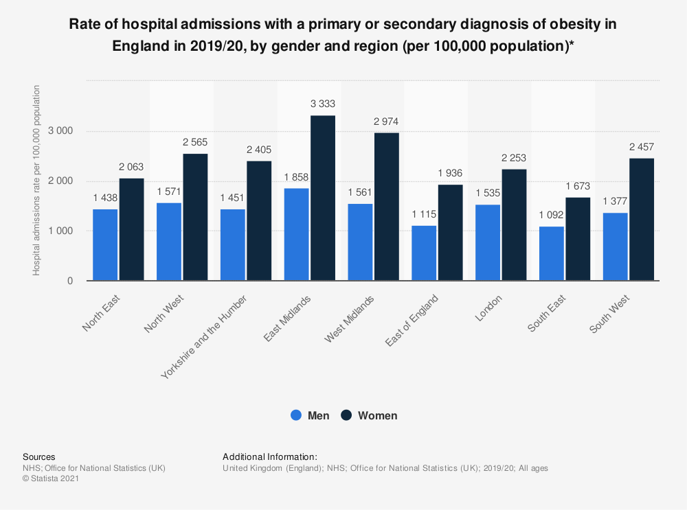 Statistic: Rate of hospital admissions with a primary or secondary diagnosis of obesity in England in 2018/19, by gender and region (per 100,000 population)* | Statista