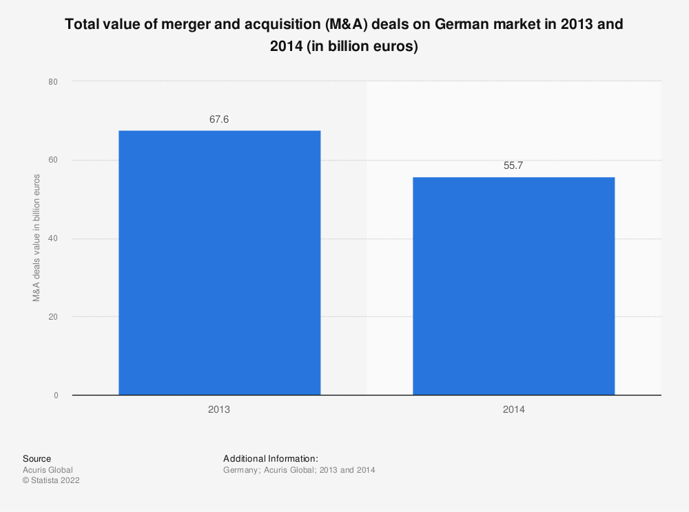 Statistic: Total value of merger and acquisition (M&A) deals on German market in 2013 and 2014 (in billion euros) | Statista
