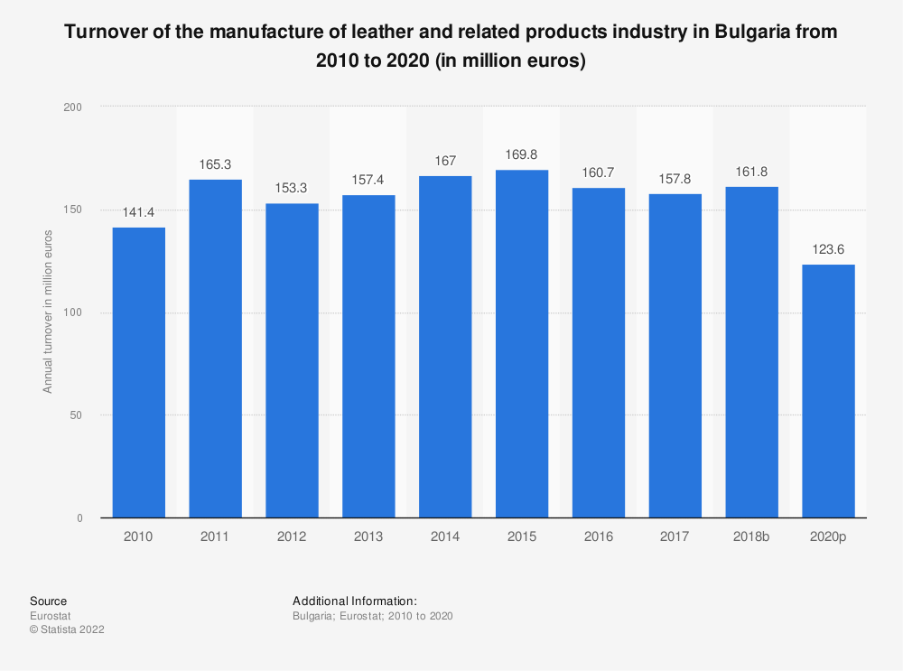 Statistic: Turnover of the manufacture of leather and related products industry in Bulgaria from 2008 to 2016 (in million euros) | Statista