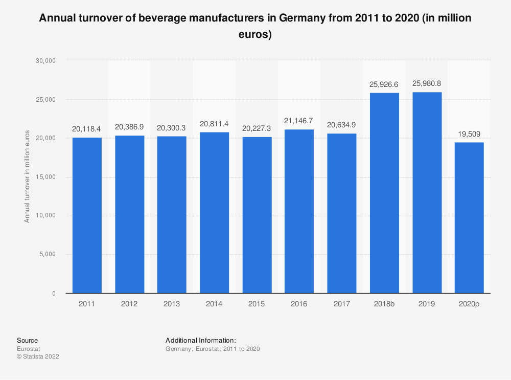 Statistic: Annual turnover of beverage manufacturers in Germany from 2008 to 2016 (in million euros) | Statista