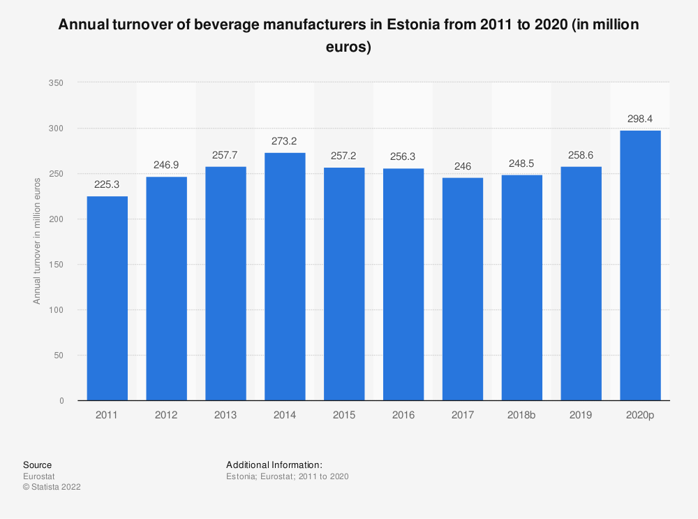 Statistic: Annual turnover of beverage manufacturers in Estonia from 2008 to 2016 (in million euros) | Statista