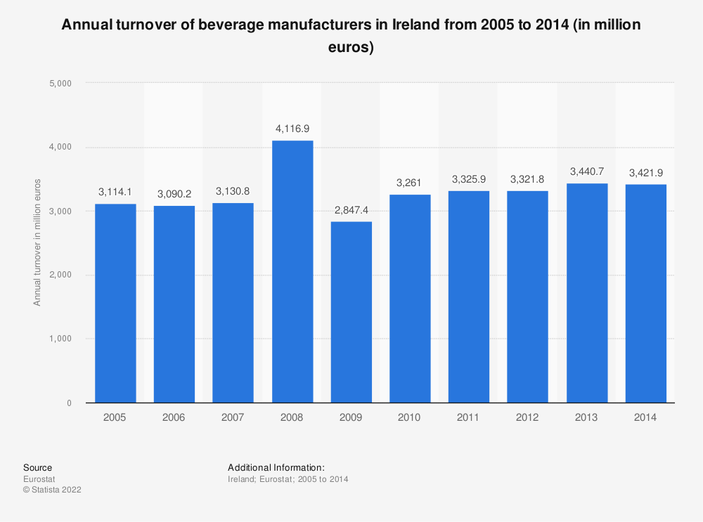 Statistic: Annual turnover of beverage manufacturers in Ireland from 2008 to 2014 (in million euros) | Statista