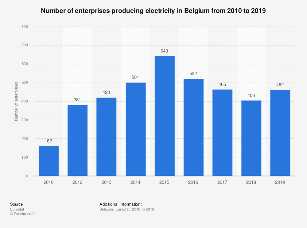 Statistic: Number of enterprises producing electricity in Belgium from 2010 to 2014 | Statista