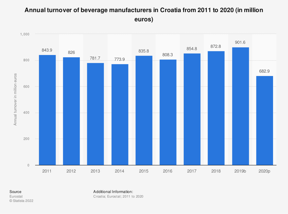 Statistic: Annual turnover of beverage manufacturers in Croatia from 2008 to 2016 (in million euros) | Statista