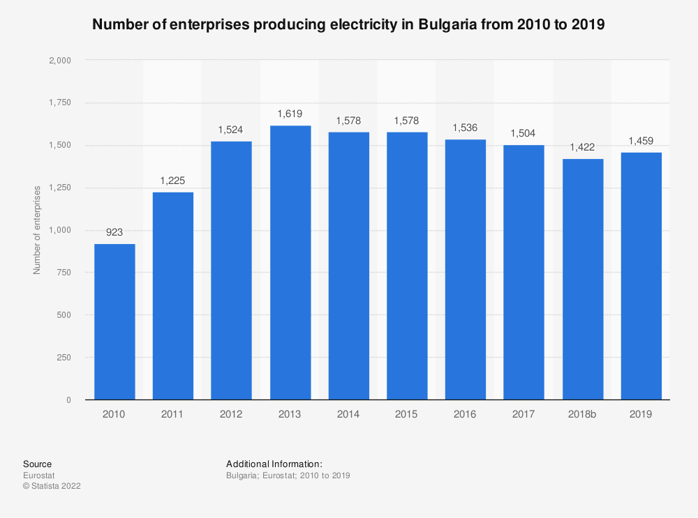 Statistic: Number of enterprises producing electricity in Bulgaria from 2008 to 2015 | Statista