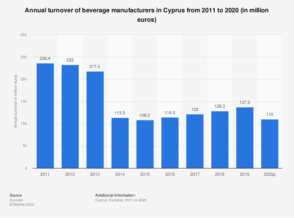 Statistic: Annual turnover of beverage manufacturers in Cyprus from 2008 to 2016 (in million euros) | Statista