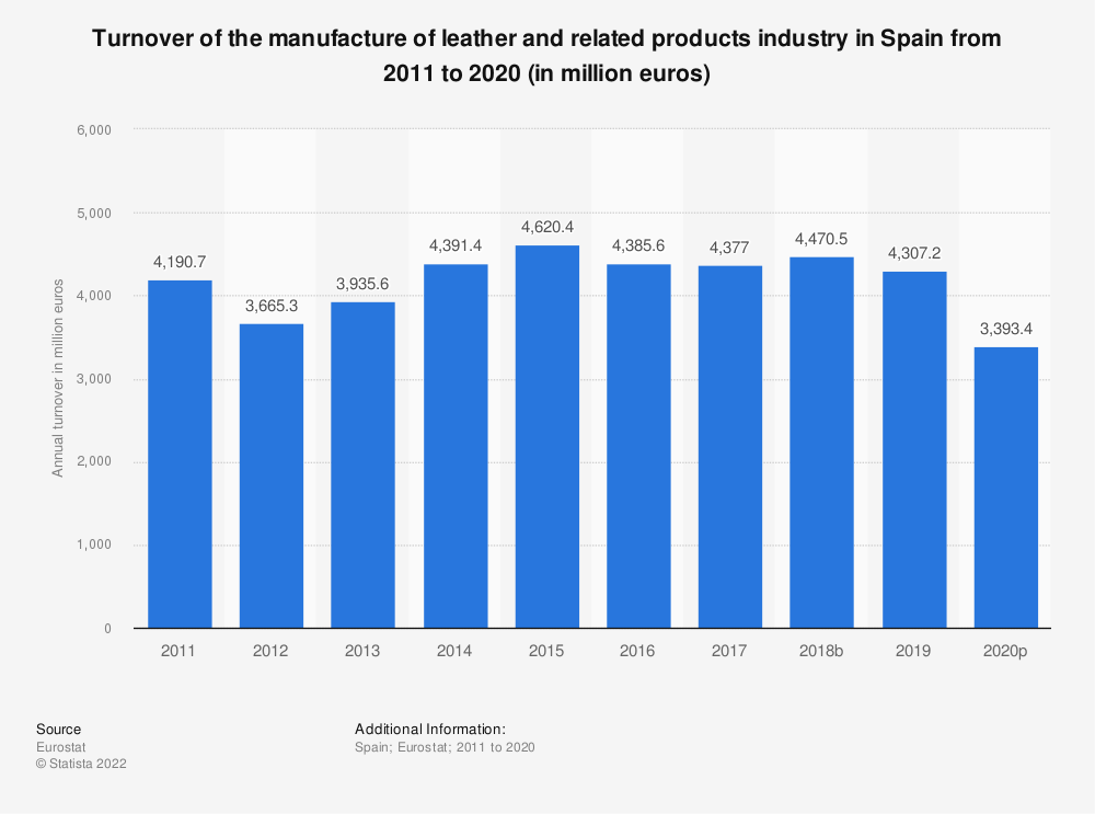 Statistic: Turnover of the manufacture of leather and related products industry in Spain from 2008 to 2016 (in million euros) | Statista