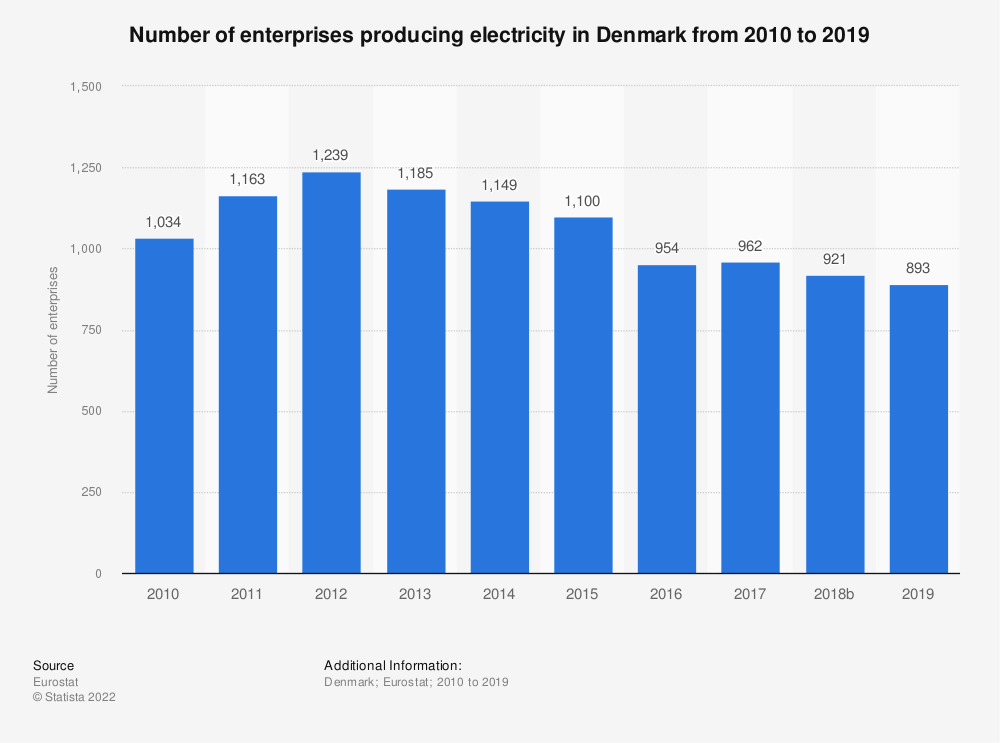 Statistic: Number of enterprises producing electricity in Denmark from 2008 to 2015 | Statista