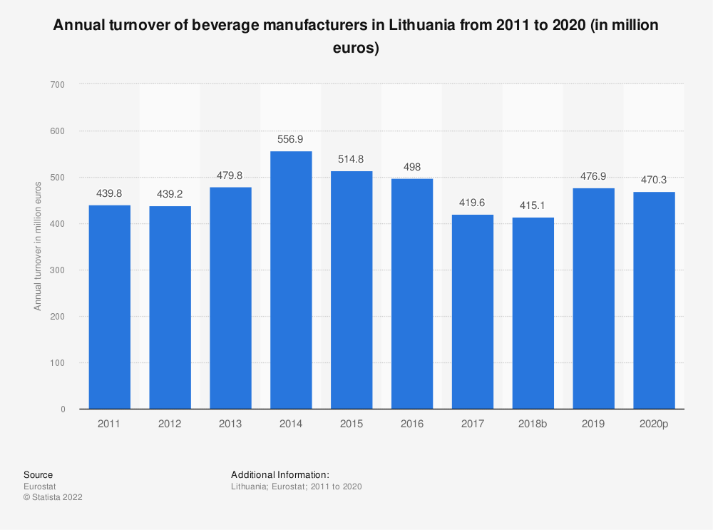 Statistic: Annual turnover of beverage manufacturers in Lithuania from 2008 to 2016 (in million euros) | Statista