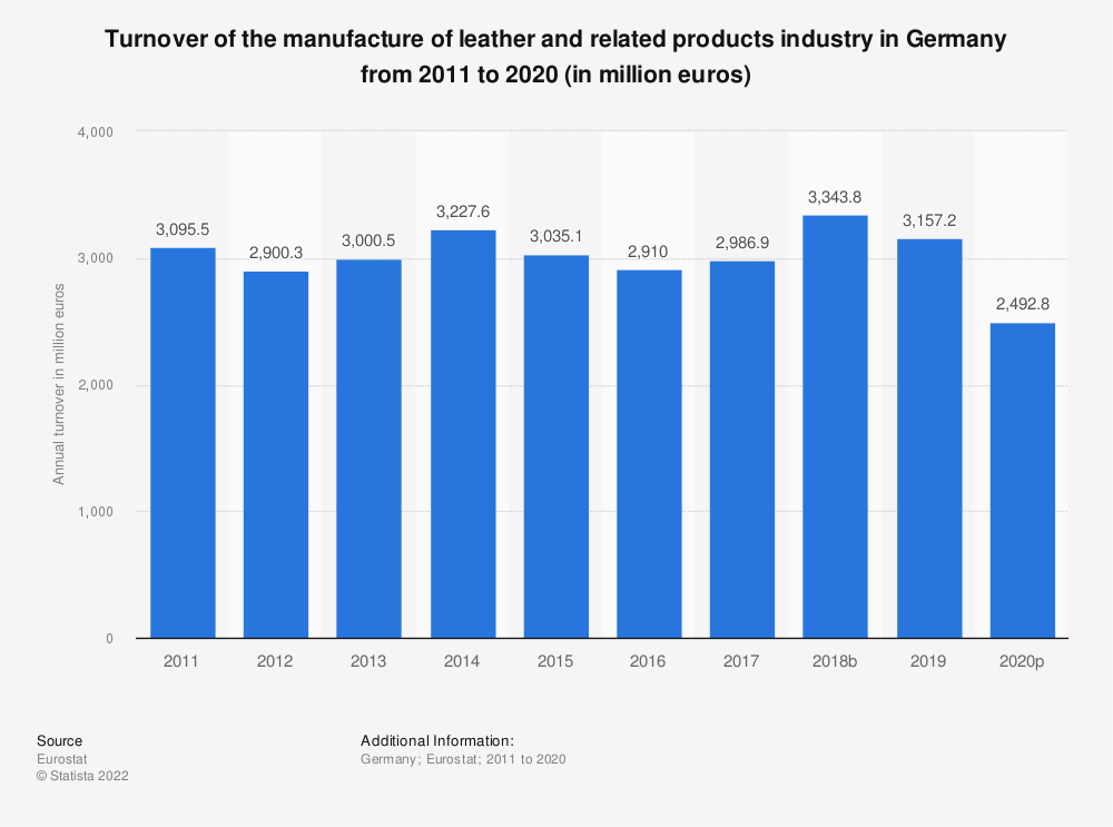 Statistic: Turnover of the manufacture of leather and related products industry in Germany from 2008 to 2016 (in million euros) | Statista
