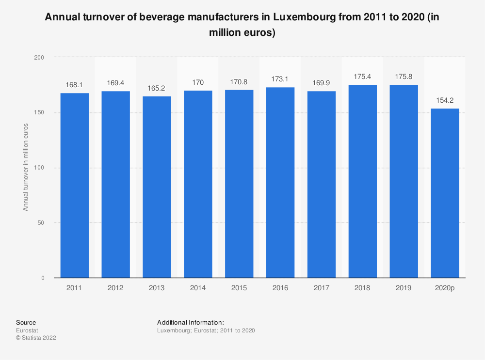 Statistic: Annual turnover of beverage manufacturers in Luxembourg from 2008 to 2016 (in million euros) | Statista