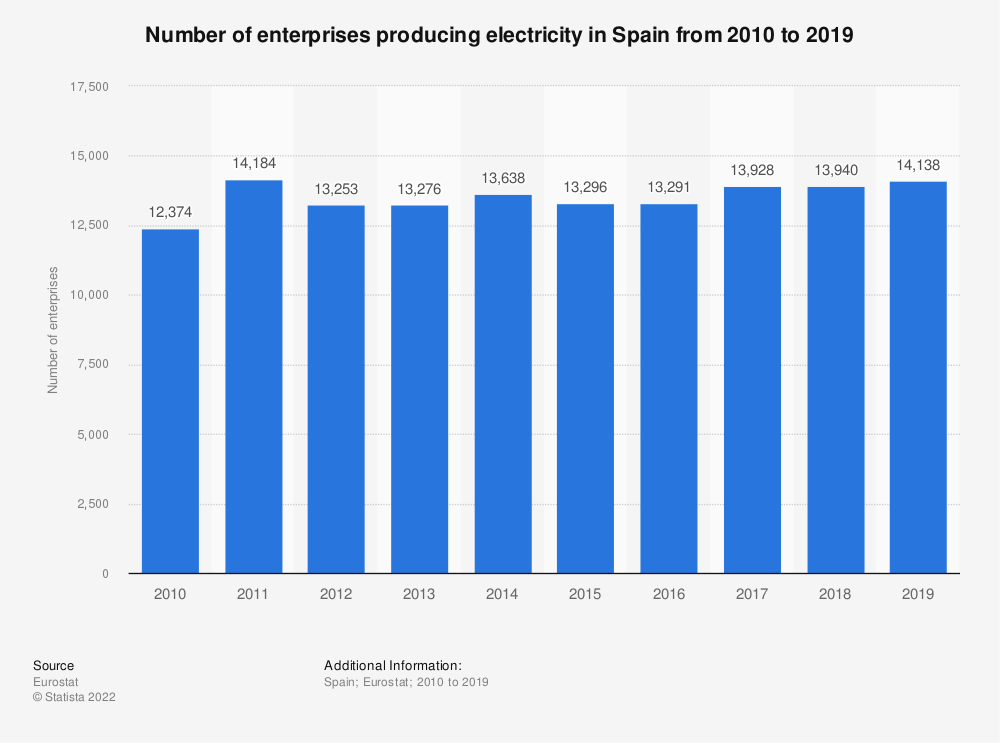 Statistic: Number of enterprises producing electricity in Spain from 2008 to 2015 | Statista