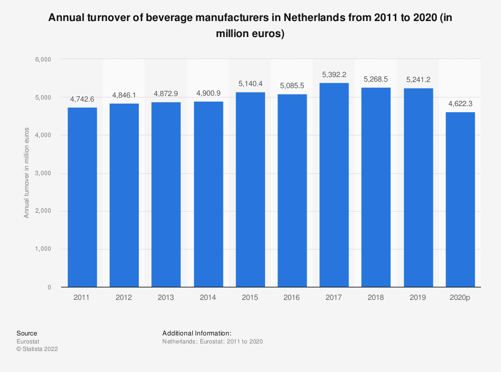 Statistic: Annual turnover of beverage manufacturers in Netherlands from 2008 to 2016 (in million euros) | Statista