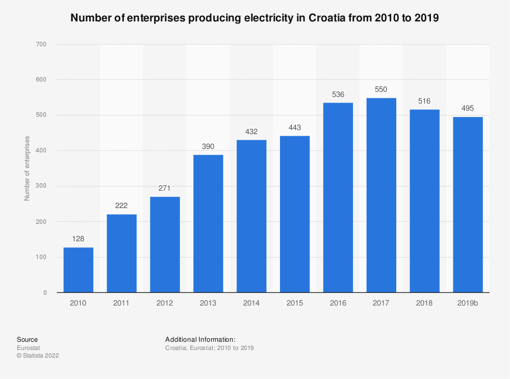 Statistic: Number of enterprises producing electricity in Croatia from 2008 to 2017 | Statista