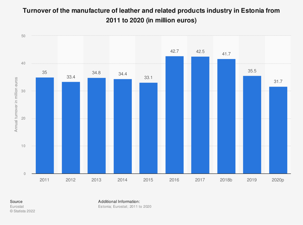 Statistic: Turnover of the manufacture of leather and related products industry in Estonia from 2008 to 2016 (in million euros) | Statista