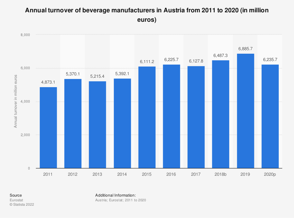 Statistic: Annual turnover of beverage manufacturers in Austria from 2008 to 2016 (in million euros) | Statista