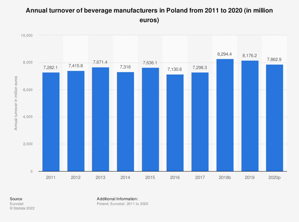 Statistic: Annual turnover of beverage manufacturers in Poland from 2008 to 2016 (in million euros) | Statista