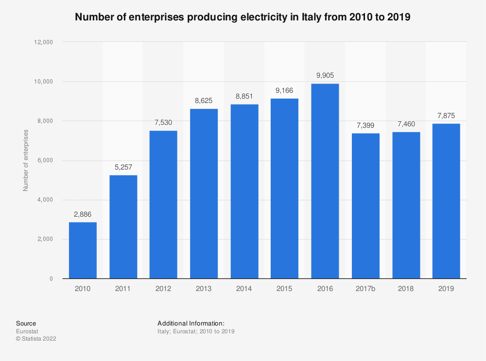 Statistic: Number of enterprises producing electricity in Italy from 2008 to 2015 | Statista