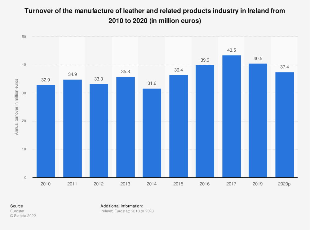 Statistic: Turnover of the manufacture of leather and related products industry in Ireland from 2008 to 2016 (in million euros) | Statista