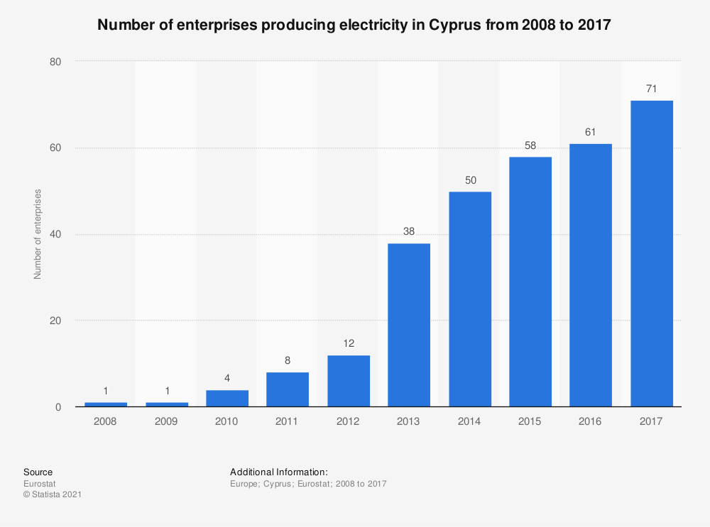 Statistic: Number of enterprises producing electricity in Cyprus from 2008 to 2015 | Statista