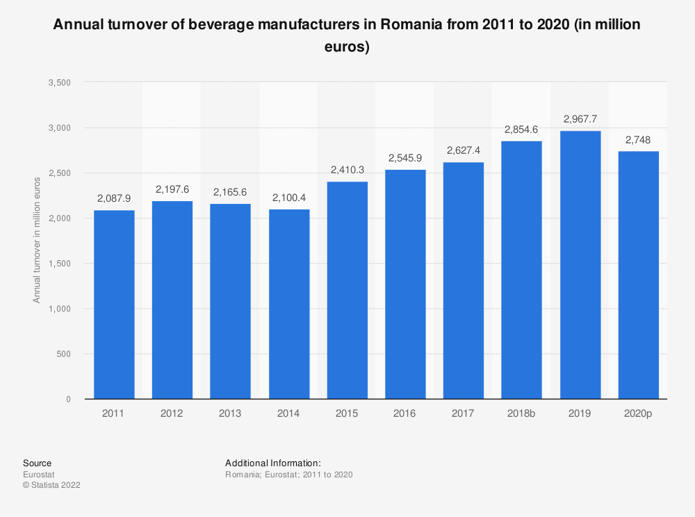 Statistic: Annual turnover of beverage manufacturers in Romania from 2008 to 2016 (in million euros) | Statista
