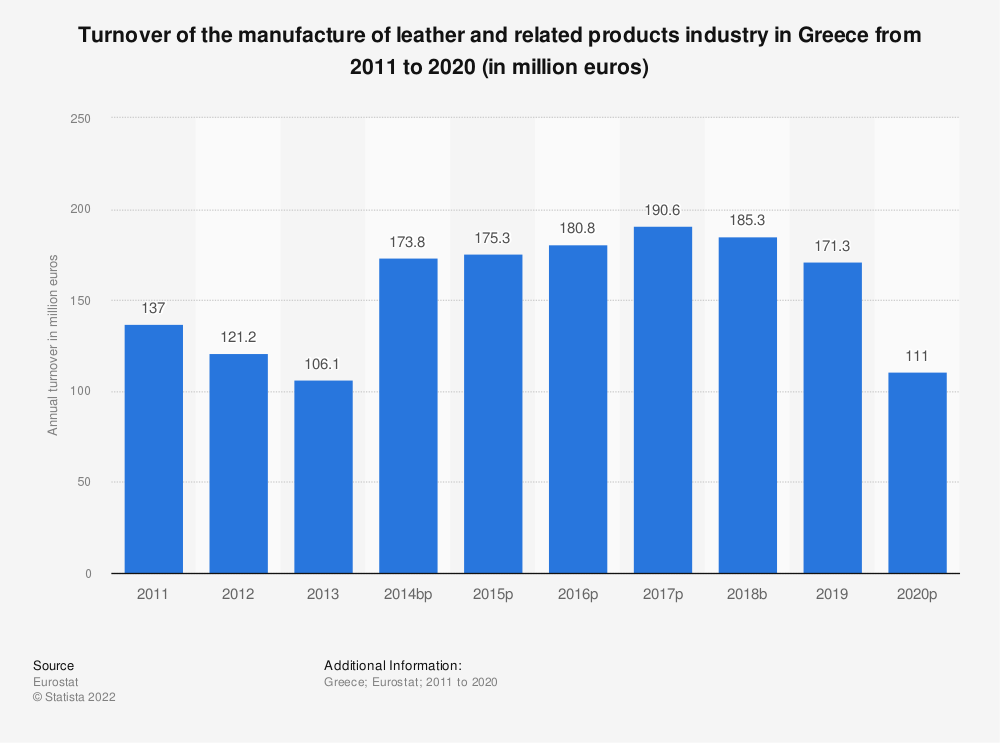 Statistic: Turnover of the manufacture of leather and related products industry in Greece from 2008 to 2016 (in million euros) | Statista