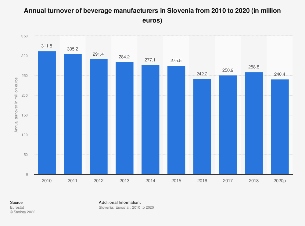 Statistic: Annual turnover of beverage manufacturers in Slovenia from 2008 to 2016 (in million euros) | Statista