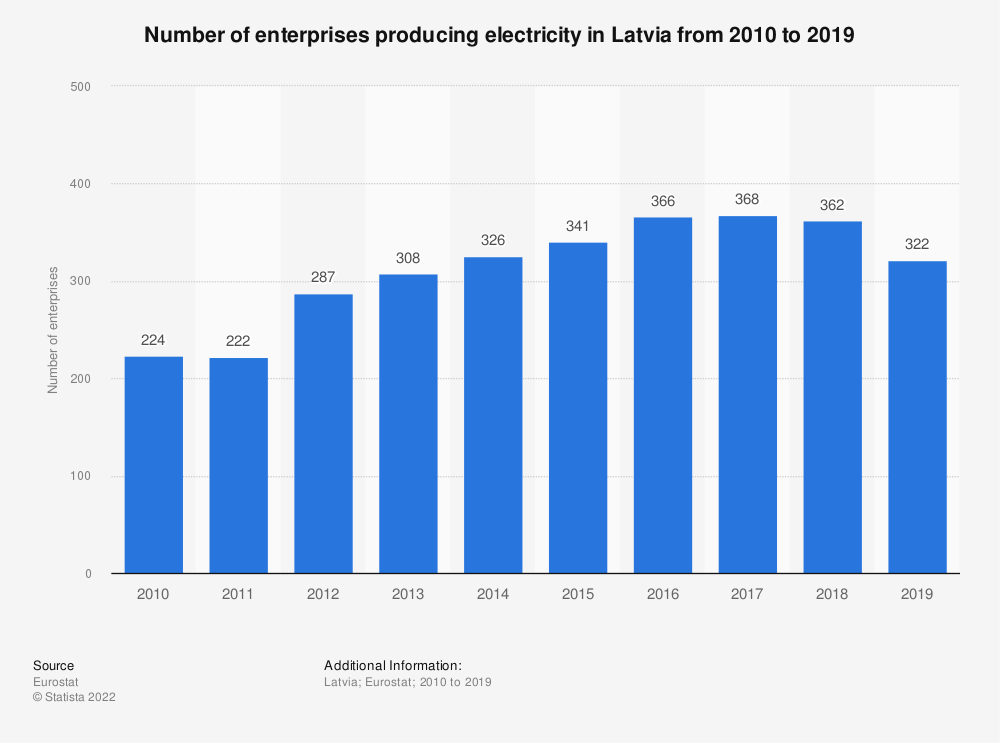 Statistic: Number of enterprises producing electricity in Latvia from 2008 to 2015 | Statista