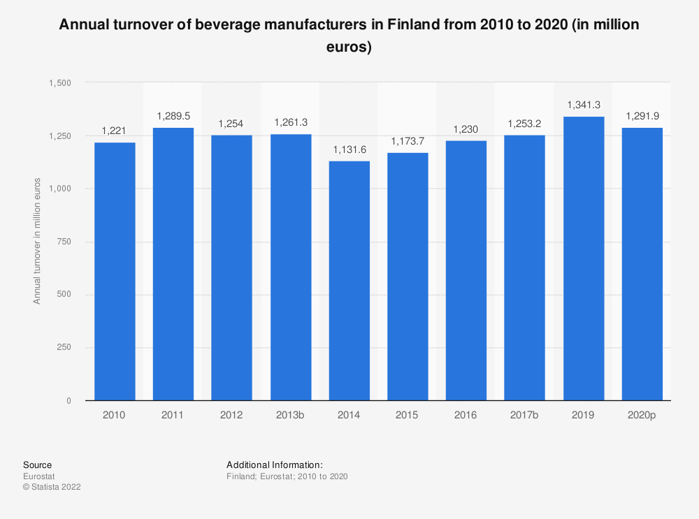 Statistic: Annual turnover of beverage manufacturers in Finland from 2008 to 2016 (in million euros) | Statista
