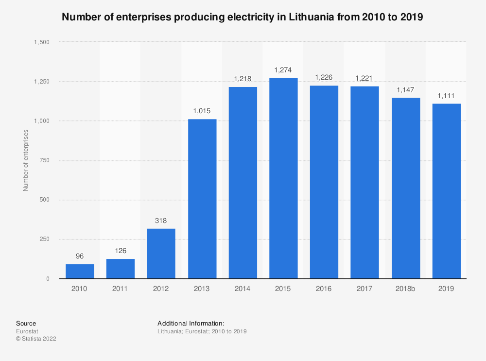 Statistic: Number of enterprises producing electricity in Lithuania from 2008 to 2017 | Statista