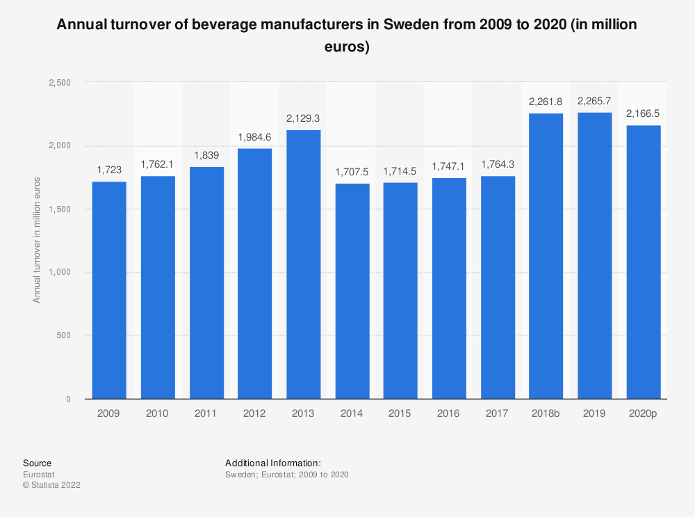 Statistic: Annual turnover of beverage manufacturers in Sweden from 2008 to 2016 (in million euros) | Statista