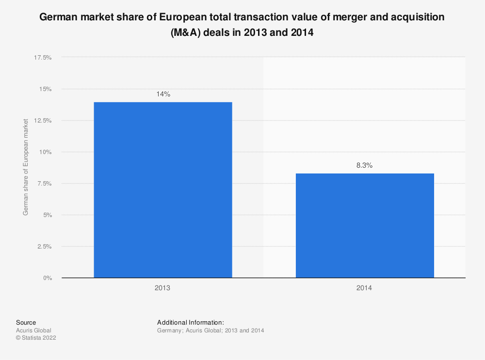 Statistic: German market share of European total transaction value of merger and acquisition (M&A) deals in 2013 and 2014   Statista