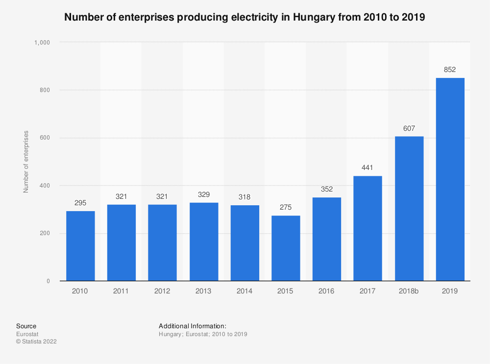 Statistic: Number of enterprises producing electricity in Hungary from 2008 to 2017 | Statista