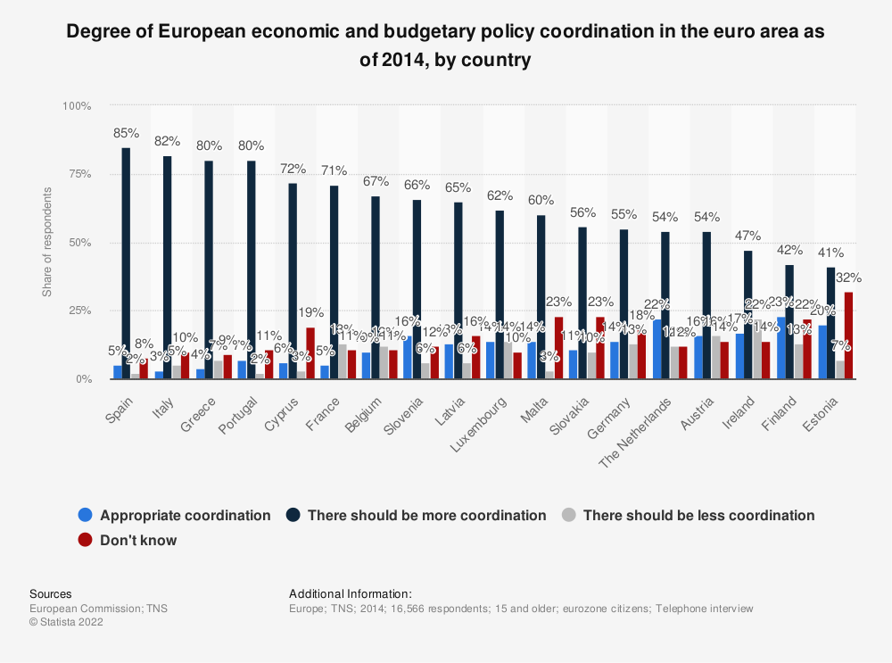 Statistic: Degree of European economic and budgetary policy coordination in the euro area as of 2014, by country | Statista