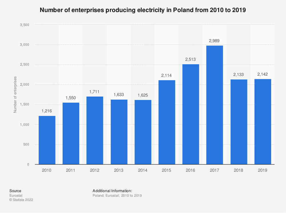 Statistic: Number of enterprises producing electricity in Poland from 2008 to 2017 | Statista