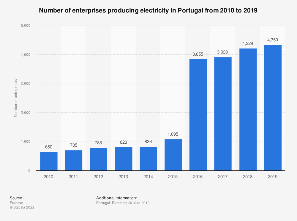 Statistic: Number of enterprises producing electricity in Portugal from 2008 to 2015 | Statista