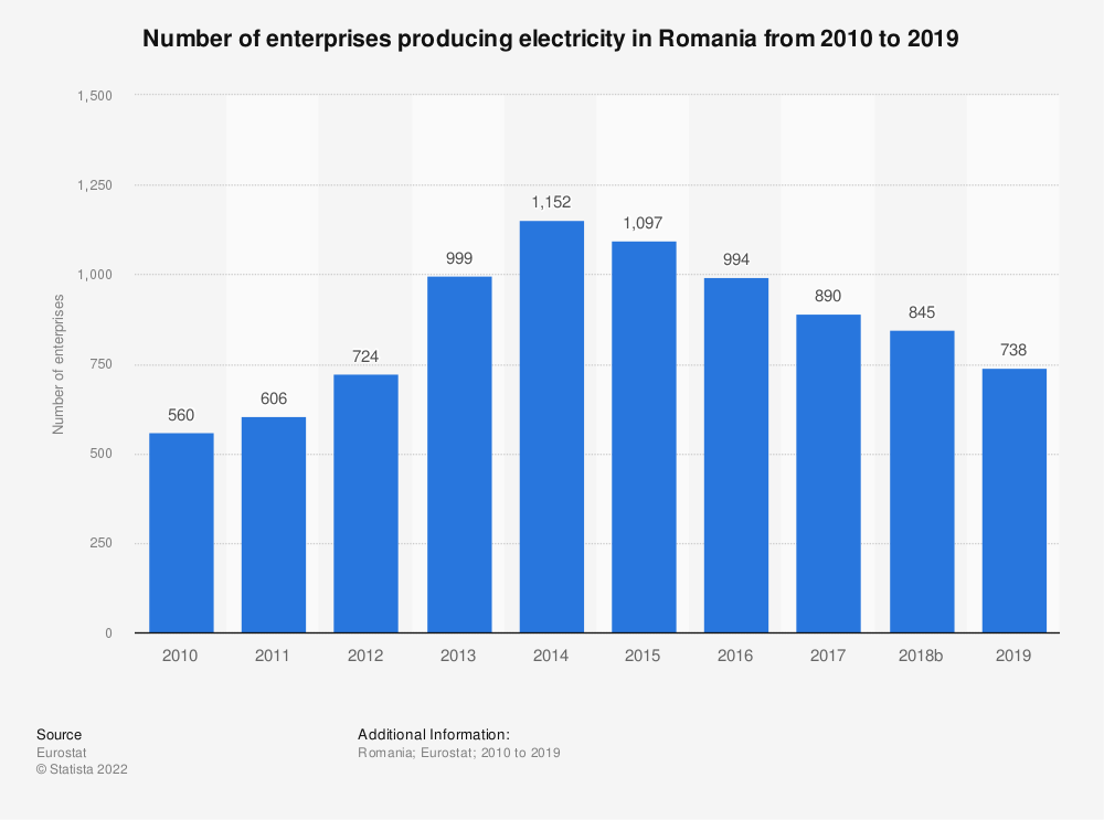 Statistic: Number of enterprises producing electricity in Romania from 2008 to 2014 | Statista