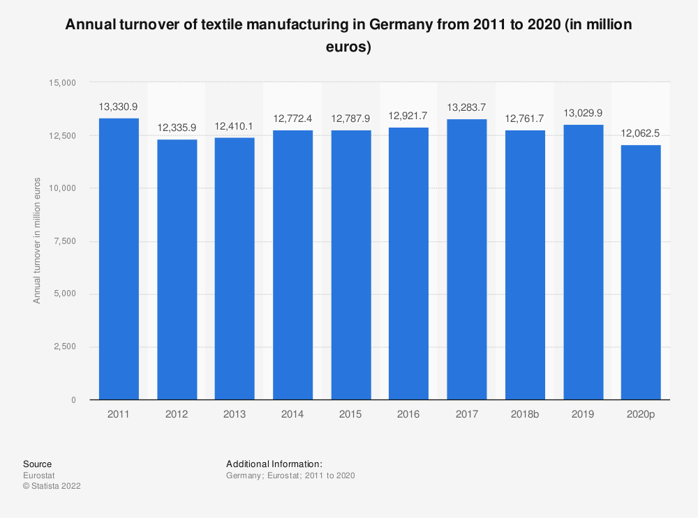 Statistic: Annual turnover of textile manufacturing in Germany from 2008 to 2017 (in million euros) | Statista