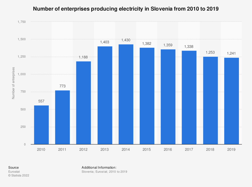 Statistic: Number of enterprises producing electricity in Slovenia from 2008 to 2015 | Statista